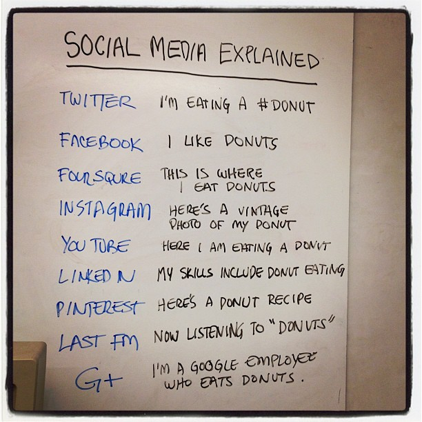 Found on http://www.geek.com/geek-cetera/social-media-explained-with-donuts-1466613/